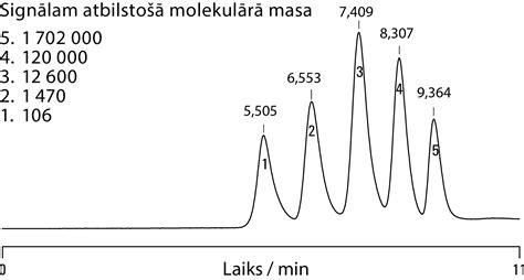 Polimēra molekulas masas noteikšana. 5. uzdevums. 43 ...