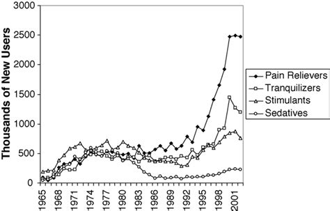 Annual number of new abusers of psychotherapeutics in the ...