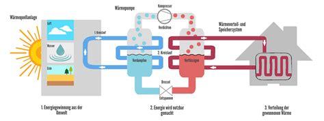 wie funktioniert wärmepumpe w 228 rmepumpen heizen mit wasser oder luft bauen de