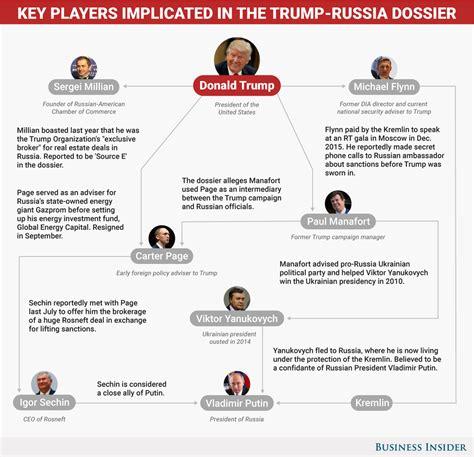 timeline  president trumps ties  russia lines