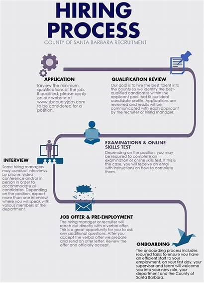 Process Hiring Hr Planning Apply Employment Workforce