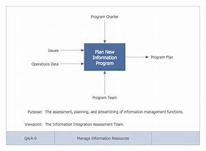 Idef0 Diagrams Solution