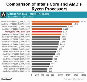 Can Amd Outmuscle Intel Market Realist
