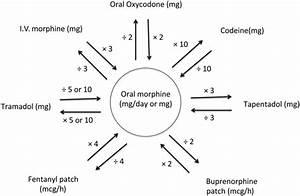 Perioperative Management Of Opioid-tolerant Patients