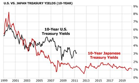 japanese mortgage rate chart