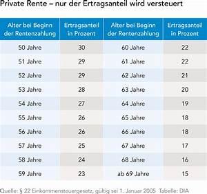 Ertragsanteil Rente 2014 : altersvorsorge und steuern dia altersvorsorge ~ Lizthompson.info Haus und Dekorationen
