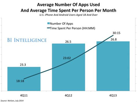mobile users are spending more time within the same apps chart business insider
