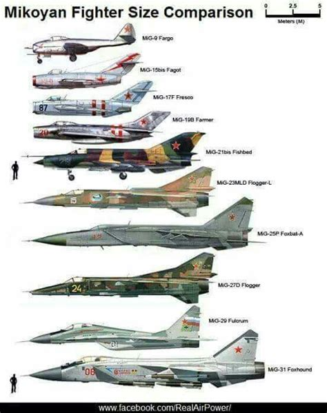 mikoyan size comparison warbirds russian military