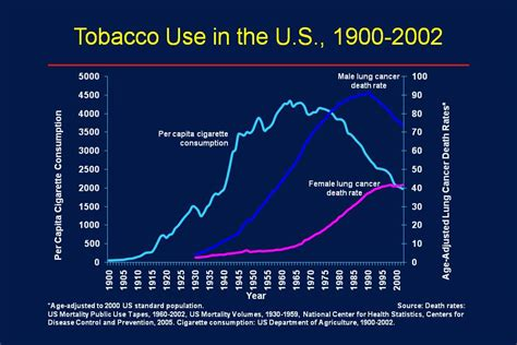 file talkcancer smoking lung cancer correlation  nih