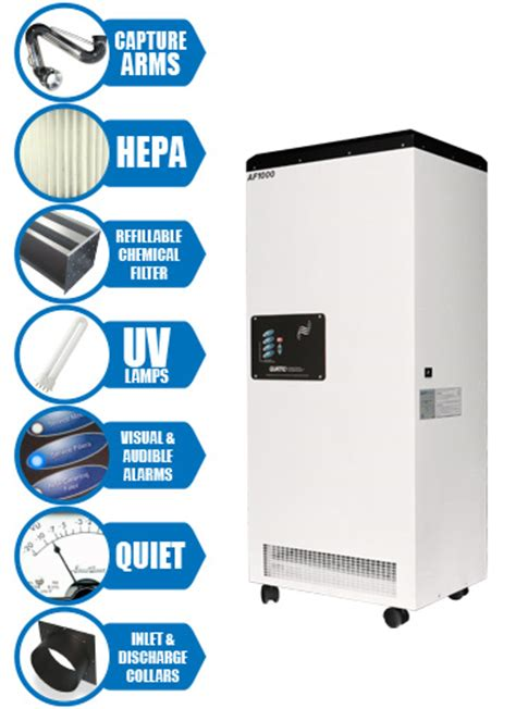 Medical Grade Air Purifiers for Hospitals, Labs and