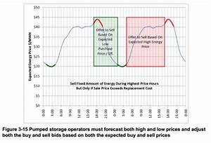 Three Ways to Increase Hydropower Efficiency and Revenues ...