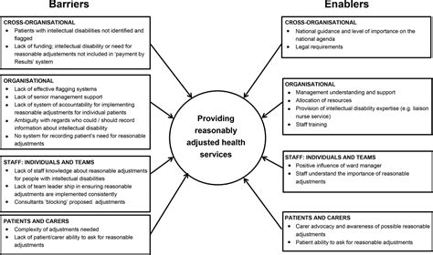 barriers   enablers  providing