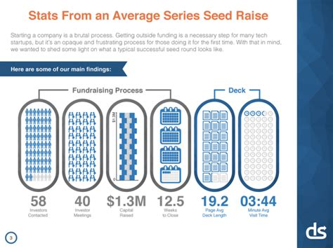 lessons from a study of pitch decks vcs spend an average of 3 minutes 44 seconds on