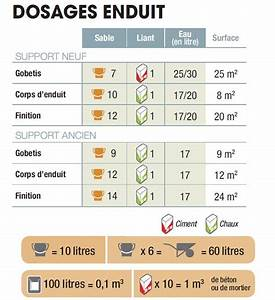 Dosage Enduit Ciment : tableau des dosages pour les mortiers et b tons en ~ Premium-room.com Idées de Décoration