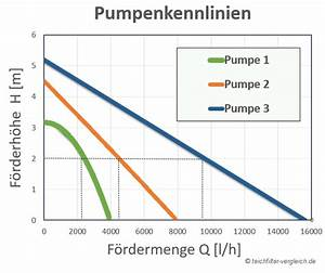 Fördermenge Pumpe Berechnen : bachlaufpumpe f rderh he und pumpenkennlinie verstehen ~ Themetempest.com Abrechnung