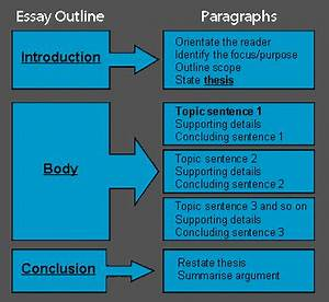 Example Of Thesis Statement For Argumentative Essay job prospects for creative writing uk best dissertation writers creative writing genre exercises