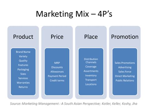 Definition And Description Of 4ps Of Marketing