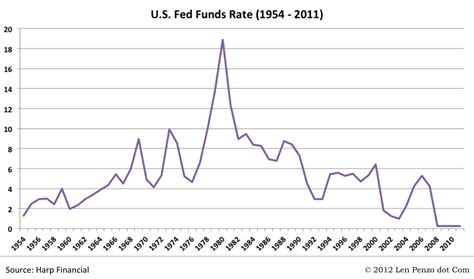 What Goes Around Comes Around Rising Interest Rates Are