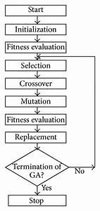 Flight Control Laws Verification Using Continuous Genetic Algorithms   Figure 1