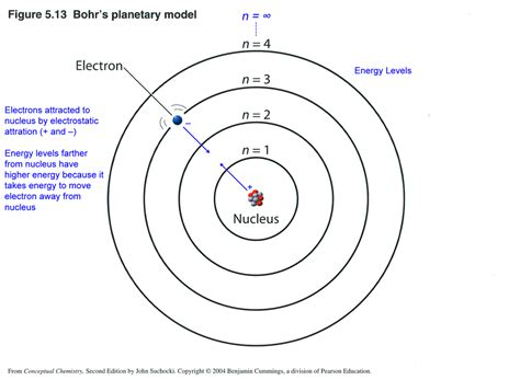Bohr Model Diagram Potassium Gallery - How To Guide And