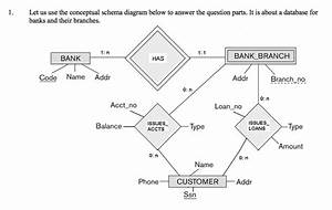 Let Us Use The Conceptual Schema Diagram Below To Answer
