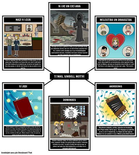 Grāmatu Zagļu Tēmas, Simboli un Motīvi Storyboard
