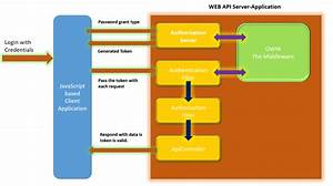 Securing Asp Net Web Api Using Token Based Authentication And Using It In Angular Js Application