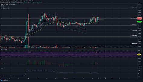 XRP Price Analysis: 26 March | Plato Blockchain