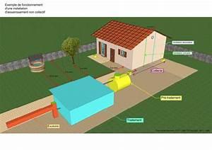 Aération Fosse Septique : fosse septique toutes eaux fonctionnement conseil ~ Premium-room.com Idées de Décoration