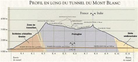 la trag 233 die du tunnel du mont blanc proc 232 s en appel