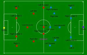 Labeled Positions In Soccer
