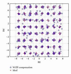 Measured Constellation Diagram Of 64