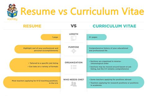 Resume Vs Curriculum Vitae by Curriculum Vitae Vs Resume What S The Difference Between