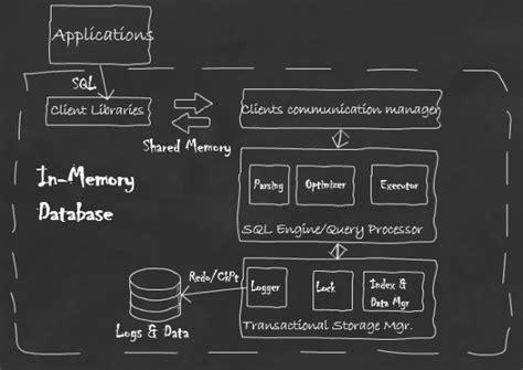 memory computing    memory computing