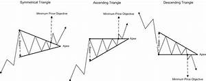 Trading The Triangles   Technical Analysis   DreamGains