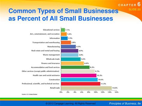 6-1 Becoming An Entrepreneur 6-2 Small Business