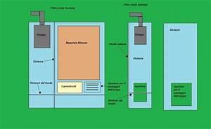 Costruire filtro acquario accessori per come