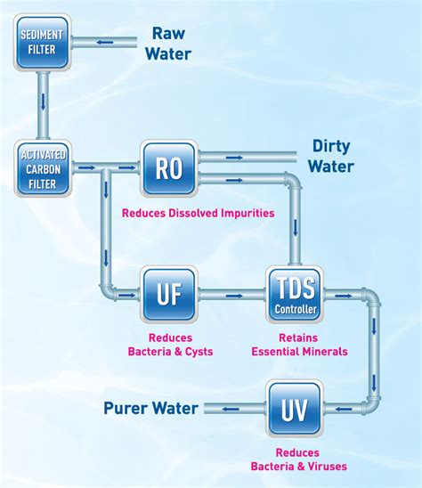master water conditioning corp uv l top 10 kent water purifier ro uv reviews price list
