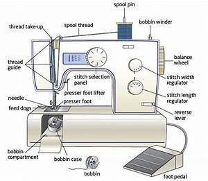 Sewing Machine Advice - Part 2