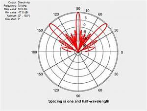 Antenna Design In Matlab Grating Lobes Matlab Simulink