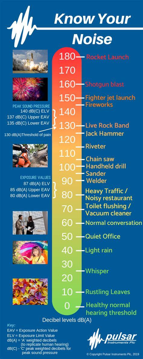 decibel chart  common sounds pulsar instruments