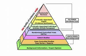 Levels of Evidence Pyramid - Evidence-Based Practice ...