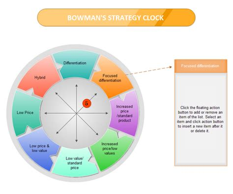 examples bowman strategy clock