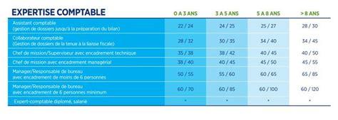 audit comptabilit 233 quelles r 233 mun 233 rations en 2015 regionsjob