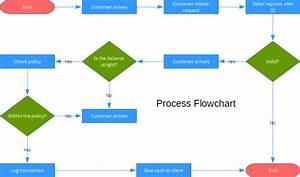 Libreoffice  Create A Flow Chart
