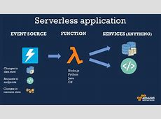 Application Lifecycle Management in a Serverless World