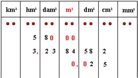 conversion mesure cuisine tableau de conversion kg en litre