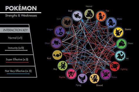 The Definitive Ranking Of Pokemon Types