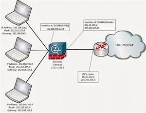 Voice Gateway Diagram
