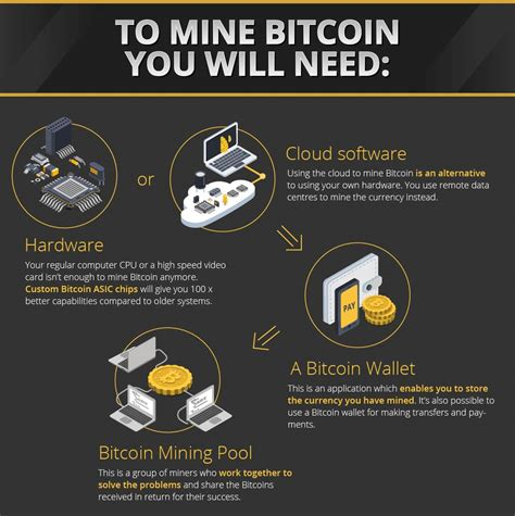 To make this fair, what you do is buy bitcoins just before making the payment. Do You Have What It Takes To Mine Bitcoin? - Bitcoin Pro